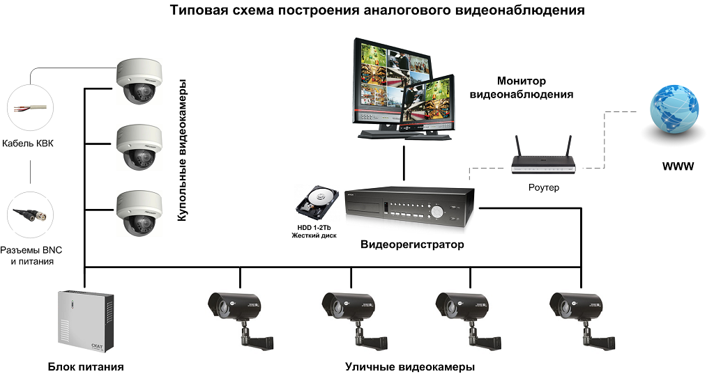 Комплект видеонаблюдения Falcon Eye FE-104D-KIT Офис