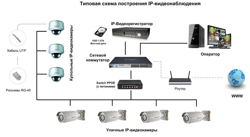 схема подключения IP